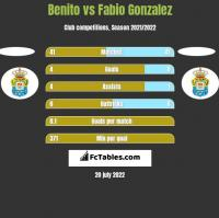 Benito vs Fabio Gonzalez h2h player stats