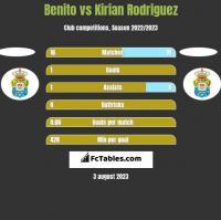 Benito vs Kirian Rodriguez h2h player stats
