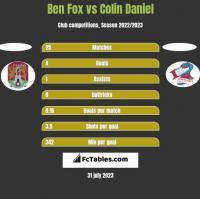 Ben Fox vs Colin Daniel h2h player stats