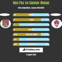 Ben Fox vs Connor Ronan h2h player stats