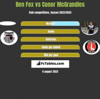 Ben Fox vs Conor McGrandles h2h player stats