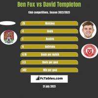 Ben Fox vs David Templeton h2h player stats