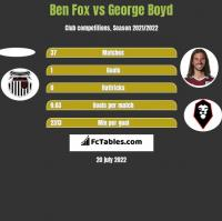 Ben Fox vs George Boyd h2h player stats
