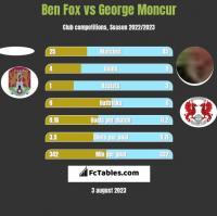 Ben Fox vs George Moncur h2h player stats