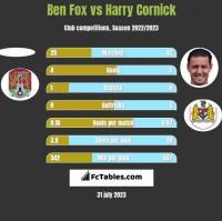 Ben Fox vs Harry Cornick h2h player stats