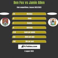 Ben Fox vs Jamie Allen h2h player stats