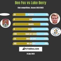Ben Fox vs Luke Berry h2h player stats