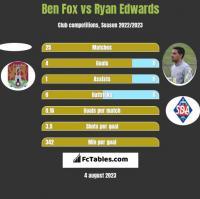 Ben Fox vs Ryan Edwards h2h player stats