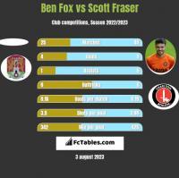 Ben Fox vs Scott Fraser h2h player stats