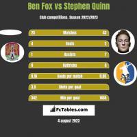 Ben Fox vs Stephen Quinn h2h player stats
