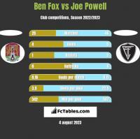 Ben Fox vs Joe Powell h2h player stats