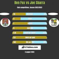 Ben Fox vs Joe Sbarra h2h player stats