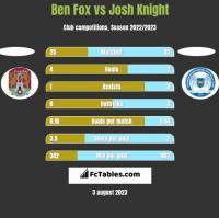 Ben Fox vs Josh Knight h2h player stats