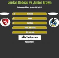 Jordan Bedeau vs Junior Brown h2h player stats