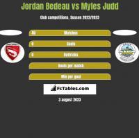 Jordan Bedeau vs Myles Judd h2h player stats