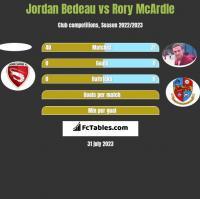Jordan Bedeau vs Rory McArdle h2h player stats