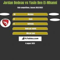 Jordan Bedeau vs Yasin Ben El-Mhanni h2h player stats