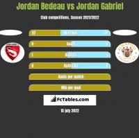Jordan Bedeau vs Jordan Gabriel h2h player stats