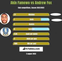 Akin Famewo vs Andrew Fox h2h player stats
