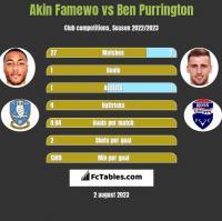 Akin Famewo vs Ben Purrington h2h player stats