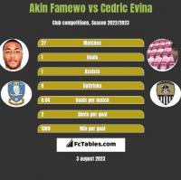 Akin Famewo vs Cedric Evina h2h player stats
