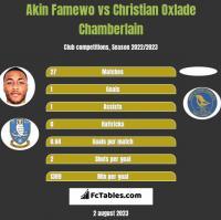 Akin Famewo vs Christian Oxlade Chamberlain h2h player stats