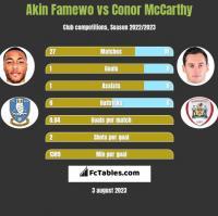 Akin Famewo vs Conor McCarthy h2h player stats
