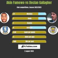Akin Famewo vs Declan Gallagher h2h player stats