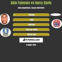Akin Famewo vs Harry Davis h2h player stats