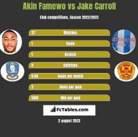 Akin Famewo vs Jake Carroll h2h player stats