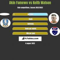 Akin Famewo vs Keith Watson h2h player stats