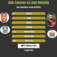 Akin Famewo vs Liam Donnelly h2h player stats