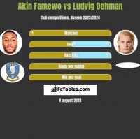 Akin Famewo vs Ludvig Oehman h2h player stats