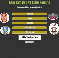 Akin Famewo vs Luke Hendrie h2h player stats