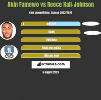 Akin Famewo vs Reece Hall-Johnson h2h player stats