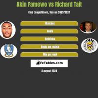 Akin Famewo vs Richard Tait h2h player stats