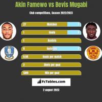 Akin Famewo vs Bevis Mugabi h2h player stats