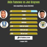 Akin Famewo vs Joe Grayson h2h player stats