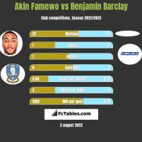 Akin Famewo vs Benjamin Barclay h2h player stats