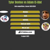 Tylor Denton vs Adam El-Abd h2h player stats