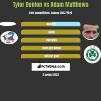 Tylor Denton vs Adam Matthews h2h player stats