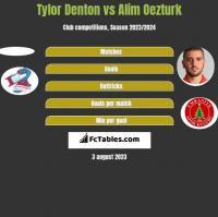 Tylor Denton vs Alim Oezturk h2h player stats