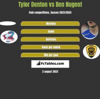 Tylor Denton vs Ben Nugent h2h player stats