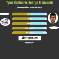 Tylor Denton vs George Francomb h2h player stats