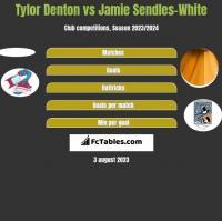 Tylor Denton vs Jamie Sendles-White h2h player stats