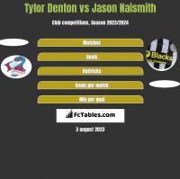 Tylor Denton vs Jason Naismith h2h player stats