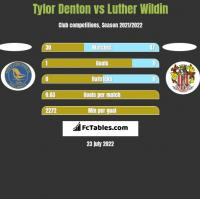 Tylor Denton vs Luther Wildin h2h player stats