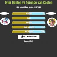 Tylor Denton vs Terence van Cooten h2h player stats