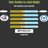 Tylor Denton vs Josh Knight h2h player stats