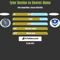 Tylor Denton vs Denver Hume h2h player stats